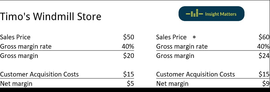 CAC and Gross Margin
