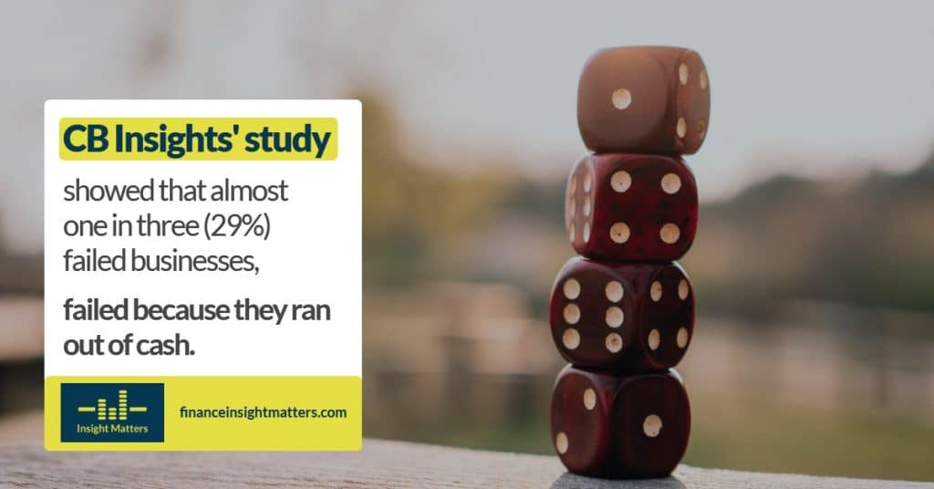 CB Insights' Study