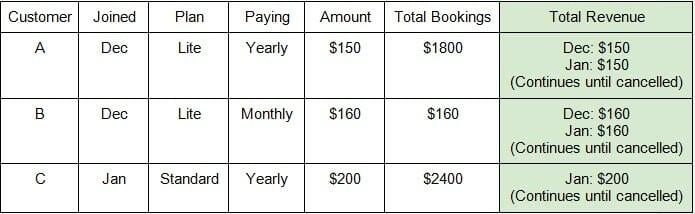 Revenue calculation sample