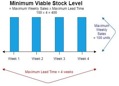 Minimum Stock Level